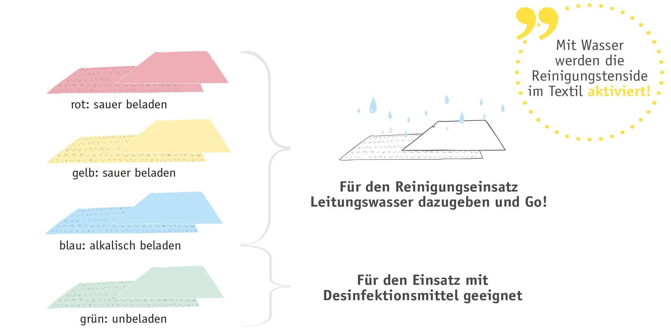 ClaraClean - Mit Wasser werden die Reinigungstenside im Textil aktiviert!